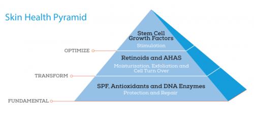 Growth Factor Serum